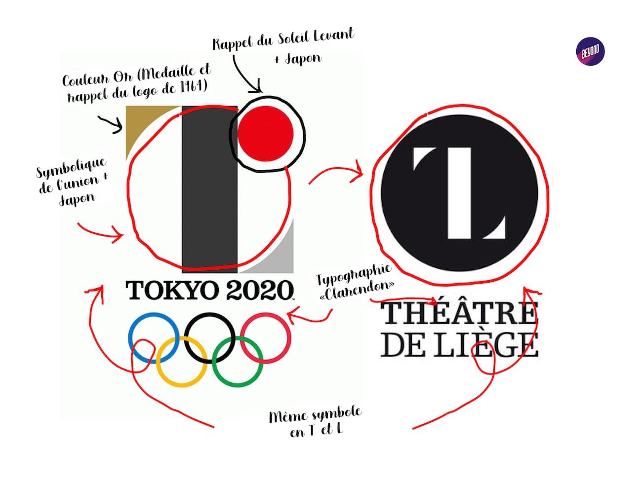 Le logo Tokyo 2020 et le logo du Théâtre de Liège